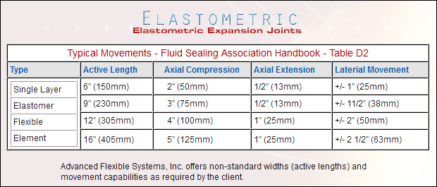 elastometric-expansion-joints-table