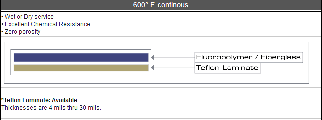 fluoropolymer-600F-Continuous-Graph