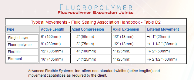 fluoropolymer-expansion-joints-table