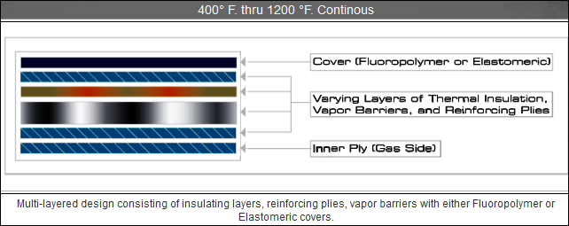 high-temp-composite-expansion-joints-400F-1200F-Continuous-Graph