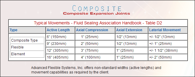 high-temp-composite-expansion-joints-table